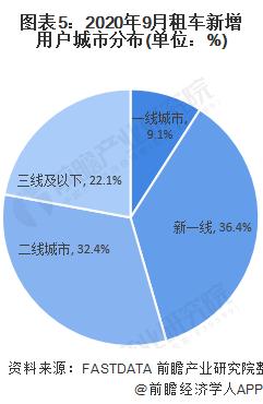 图表5:2020年9月租车新增用户城市分布(单位:%)