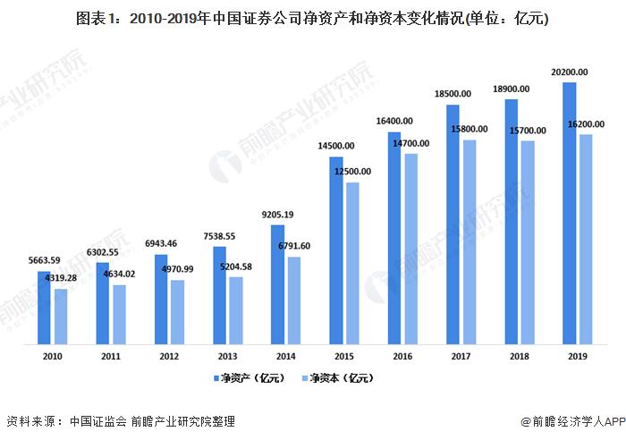 图表1:2010-2019年中国证券公司净资产和净资本变化情况(单位:亿元)