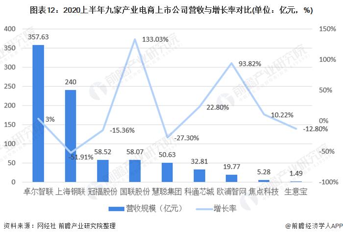图表12:2020上半年九家产业电商上市公司营收与增长率对比(单位:亿元,%)