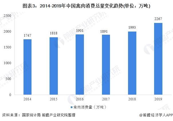 圖表3︰2014-2019年中國禽肉消費總量變化趨勢(單位︰萬噸)
