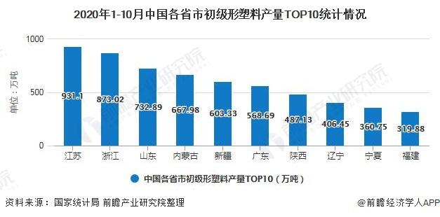2020年1-10月中国各省市初级形塑料产量TOP10统计情况