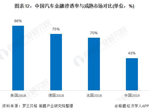图表12:中国汽车金融渗透率与成熟市场对比(单位:%)