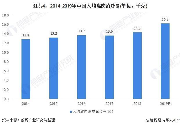 圖表4︰2014-2019年中國人均禽肉消費量(單位︰千克)