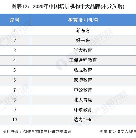 图表12:2020年中国培训机构十大品牌(不分先后)