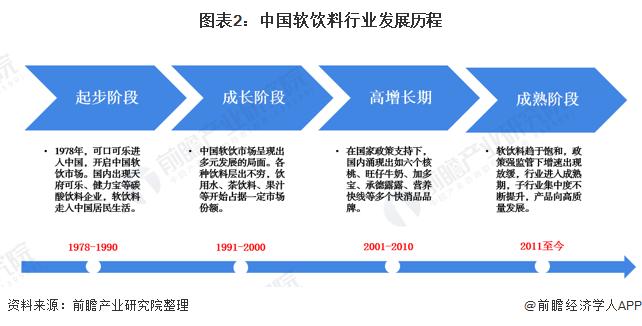 图表2:中国软饮料行业发展历程