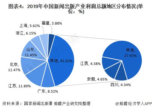 图表4:2019年中国新闻出版产业利润总额地区分布情况(单位:%)
