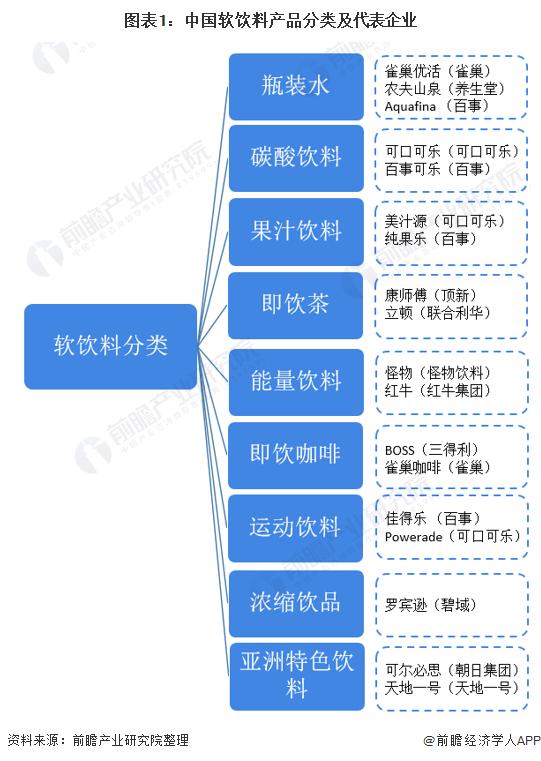 图表1:中国软饮料产品分类及代表企业