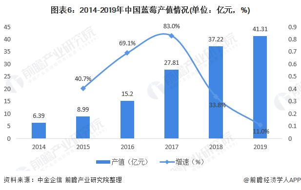 图表6:2014-2019年中国蓝莓产值情况(单位:亿元,%)