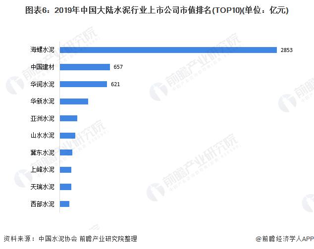 图表6:2019年中国大陆水泥行业上市公司市值排名(TOP10)(单位:亿元)