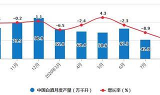 2020年1-8月中国白酒行业供给现状分析 累计产量突破400万千升