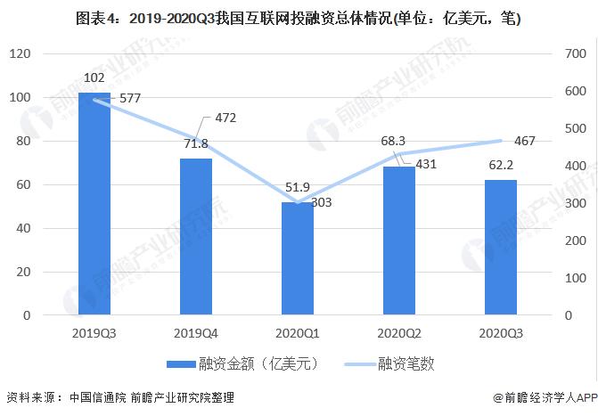 圖表4:2019-2020Q3我國互聯網投融資總體情況(單位:億美元,筆)