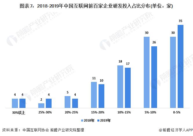 图表7:2018-2019年中国互联网前百家企业研发投入占比分布(单位:家)