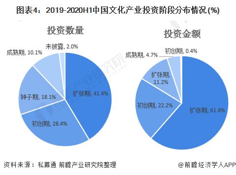 图表4:2019-2020H1中国文化产业投资阶段分布情况(%)