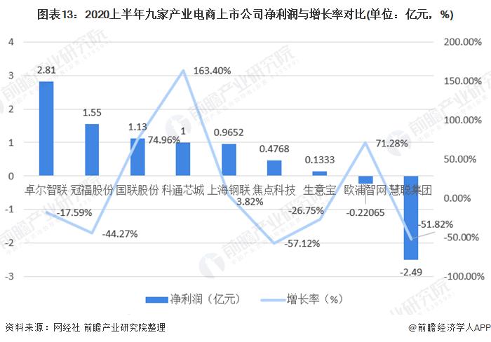 图表13:2020上半年九家产业电商上市公司净利润与增长率对比(单位:亿元,%)