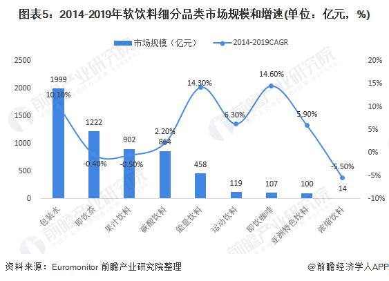 图表5:2014-2019年软饮料细分品类市场规模和增速(单位:亿元,%)