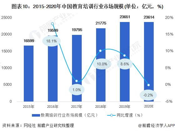 图表10:2015-2020年中国教育培训行业市场规模(单位:亿元,%)