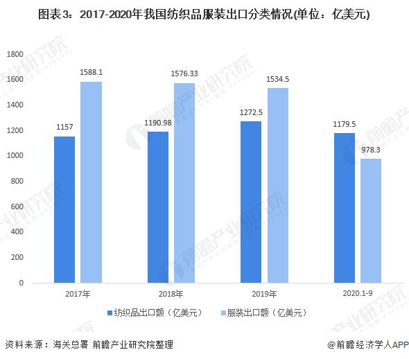 图表3:2017-2020年我国纺织品服装出口分类情况(单位:亿美元)