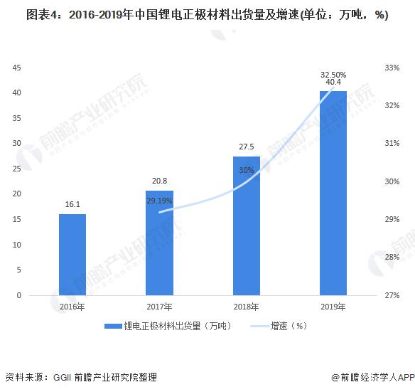 图表4:2016-2019年中国锂电正极材料出货量及增速(单位:万吨,%)