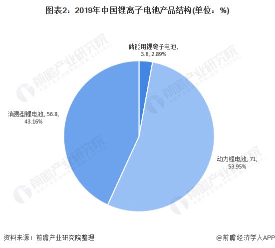图表2:2019年中国锂离子电池产品结构(单位:%)