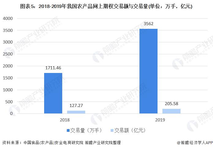 图表5:2018-2019年我国农产品网上期权交易额与交易量(单位:万手,亿元)