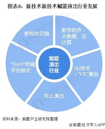 图表8:新技术新技术赋能演出行业发展