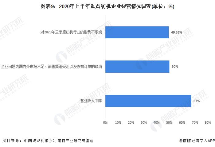 图表9:2020年上半年重点纺机企业经营情况调查(单位:%)