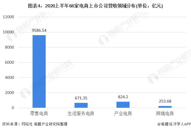 图表4:2020上半年68家电商上市公司营收领域分布(单位:亿元)