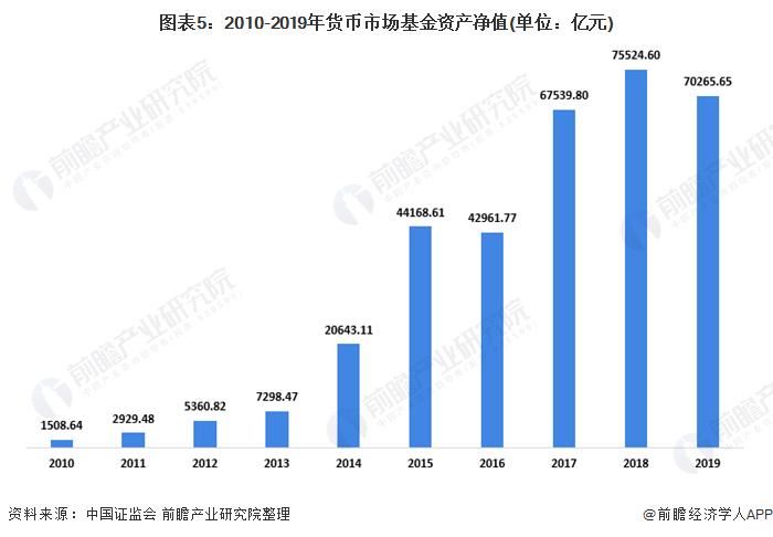 图表5:2010-2019年货币市场基金资产净值(单位:亿元)