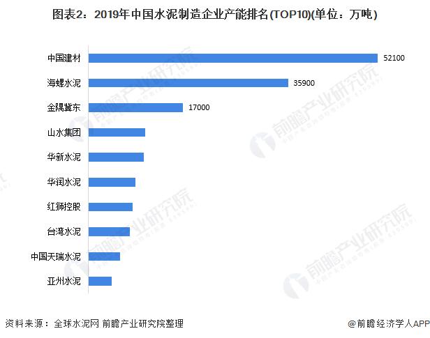图表2:2019年中国水泥制造企业产能排名(TOP10)(单位:万吨)