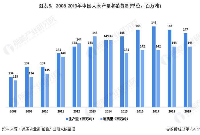 图表5:2008-2019年中国大米产量和消费量(单位:百万吨)