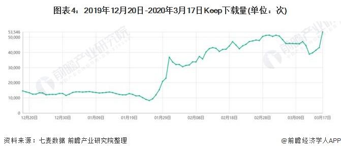 图表4:2019年12月20日-2020年3月17日Keep下载量(单位:次)
