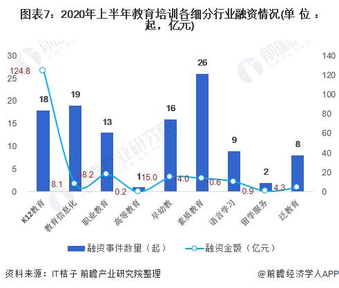 图表7:2020年上半年教育培训各细分行业融资情况(单位:起,亿元)