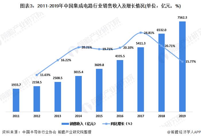 圖表3︰2011-2019年中國集成電路行業銷售收入及增長情況(單位︰億元,%)