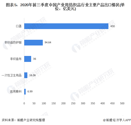 图表5:2020年前三季度中国产业用纺织品行业主要产品出口情况(单位:亿美元)