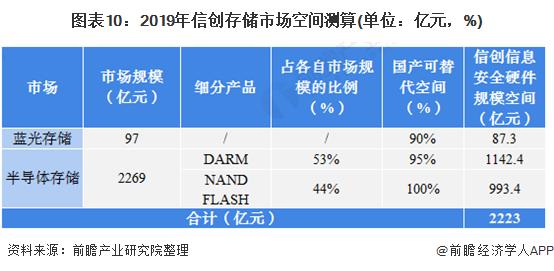 圖表10︰2019年信創存儲市場空間測算(單位︰億元,%)