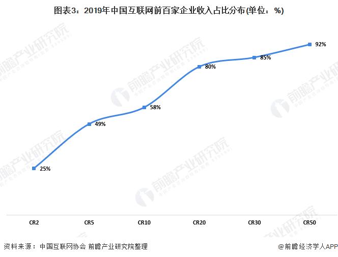 图表3:2019年中国互联网前百家企业收入占比分布(单位:%)