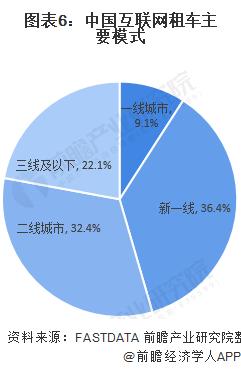 图表6:中国互联网租车主要模式