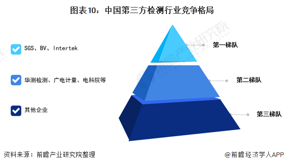 图表10:中国第三方检测行业竞争格局