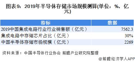 图表9:2019年半导体存储市场规模测算(单位:%,亿元)