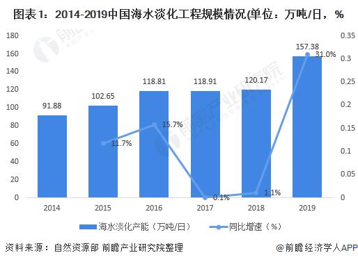图表1:2014-2019中国海水淡化工程规模情况(单位:万吨/日,%
