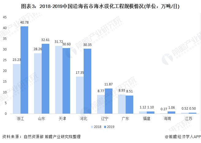 图表3:2018-2019中国沿海省市海水淡化工程规模情况(单位:万吨/日)