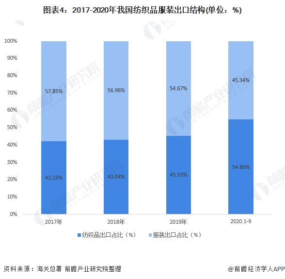 图表4:2017-2020年我国纺织品服装出口结构(单位:%)
