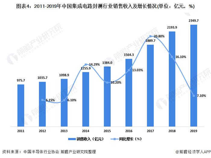 圖表4︰2011-2019年中國集成電路封測行業銷售收入及增長情況(單位︰億元,%)