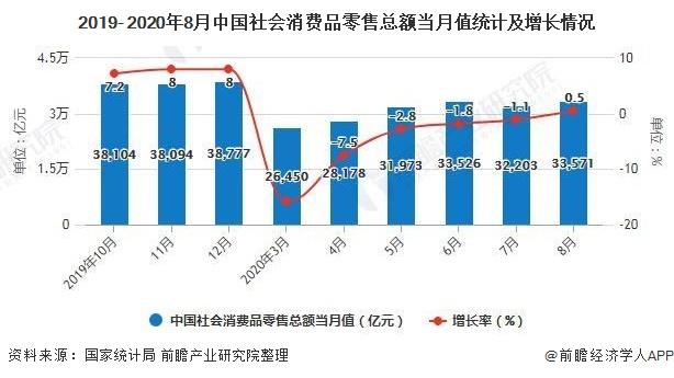 2019- 2020年8月中国社会消费品零售总额当月值统计及增长情况