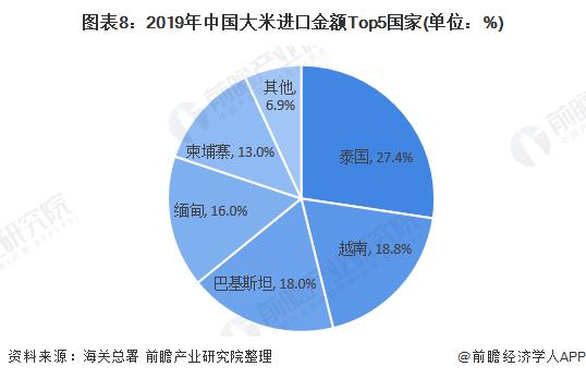图表8:2019年中国大米进口金额Top5国家(单位:%)
