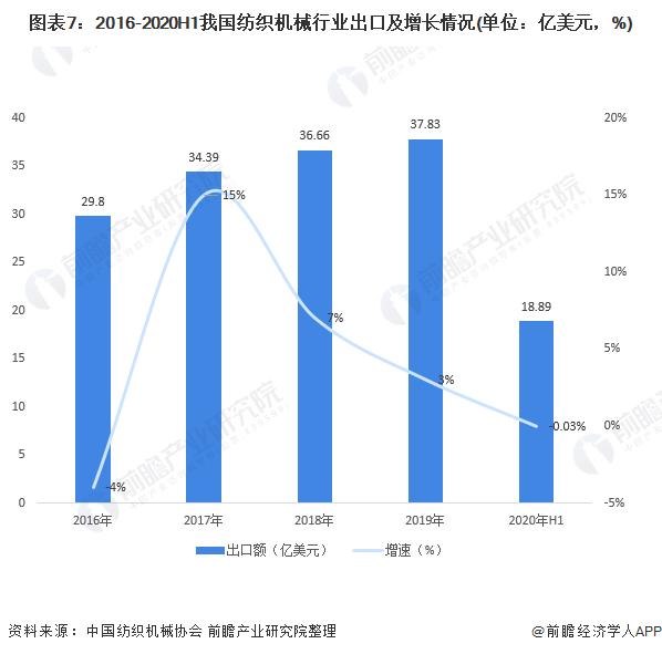 图表7:2016-2020H1我国纺织机械行业出口及增长情况(单位:亿美元,%)