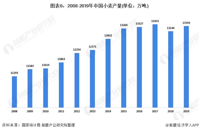 图表6:2008-2019年中国小麦产量(单位:万吨)