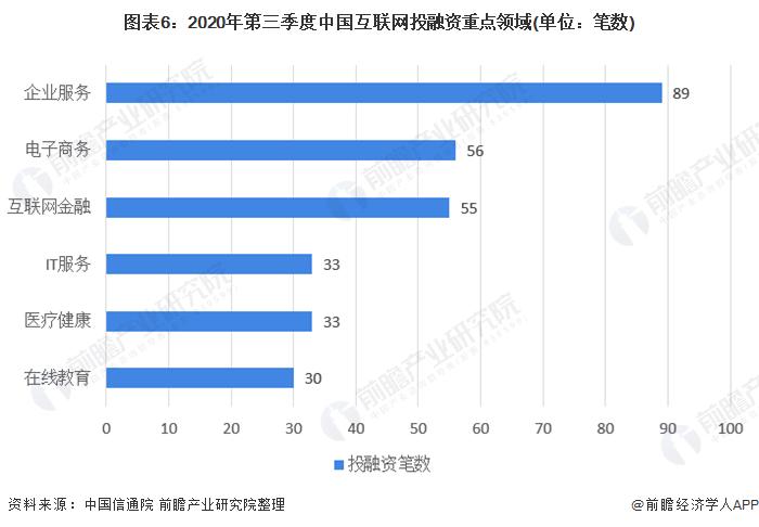 圖表6:2020年第三季度中國互聯網投融資重點領域(單位:筆數)