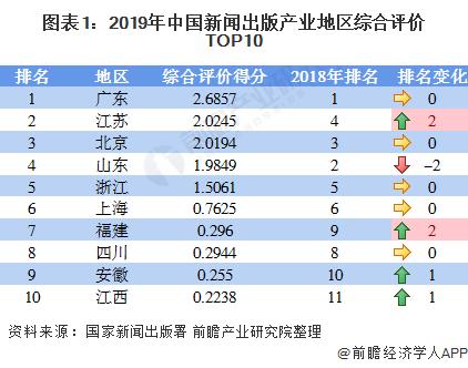图表1:2019年中国新闻出版产业地区综合评价TOP10
