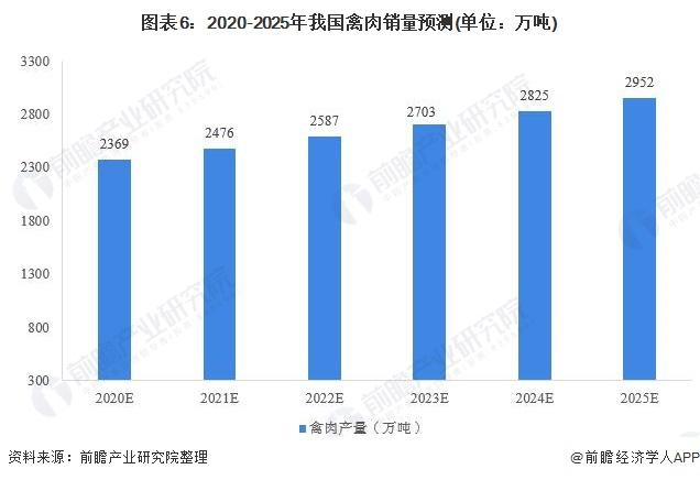圖表6︰2020-2025年我國禽肉銷量預測(單位︰萬噸)